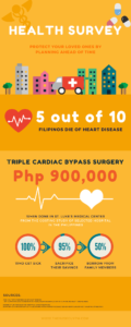 5 out of 10 Filipinos die of heart disease
