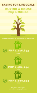 increasing cost of buying a house in the philippines