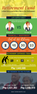 cost of retirement in the philippines