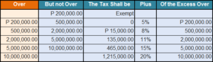 BIR estate tax table