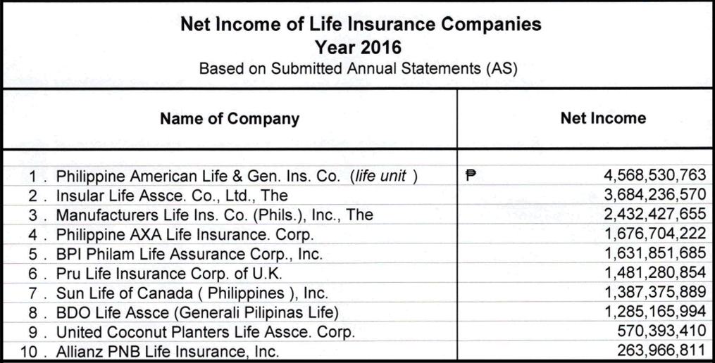 Top Ten Life Insurance Companies >> Top Life Insurance Companies In The Philippines Updated 2017
