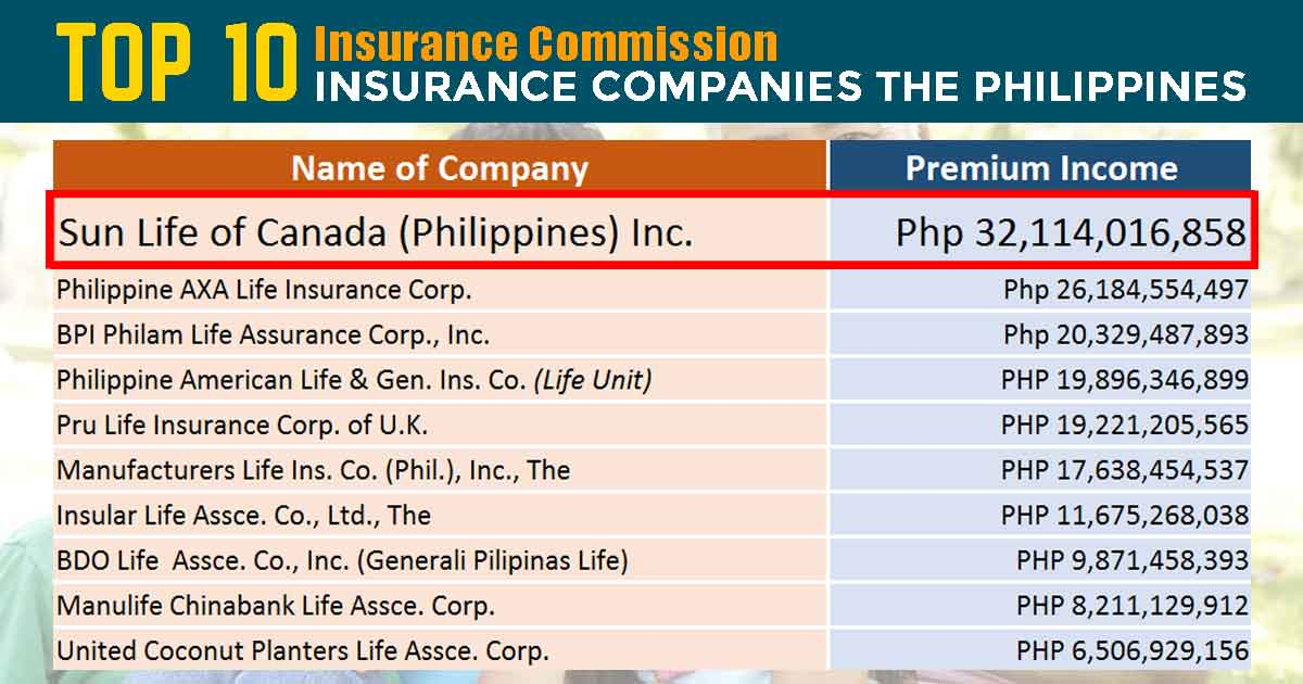 Best Life Insurance Company >> Top 10 Life Insurance Companies In The Philippines 2018 Updated