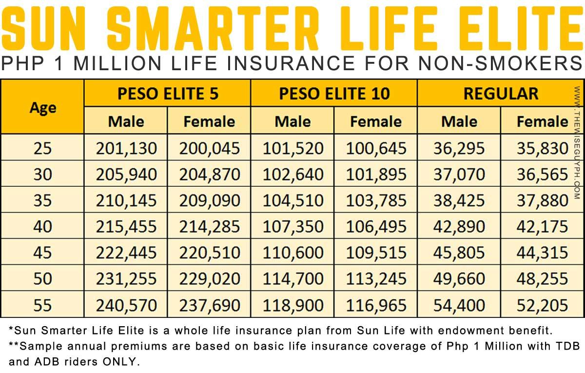 Sun Smarter Life Elite Sample Quotation