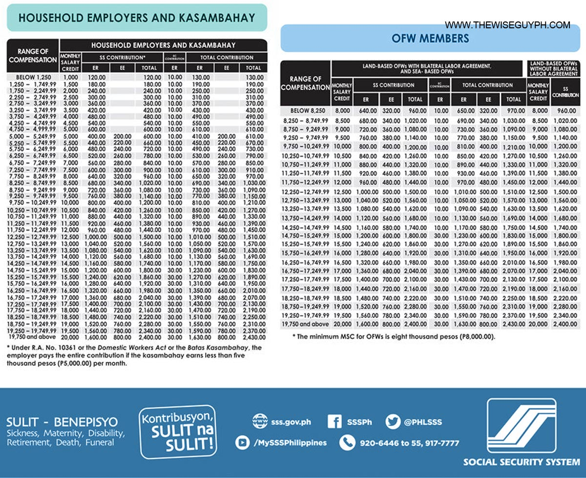 SSS contribution table 2019 for OFWs and kasambahay