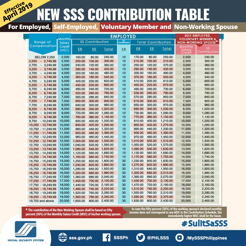 new sss contribution table for employed, self-employed, voluntary member, and non-working spouse 2019