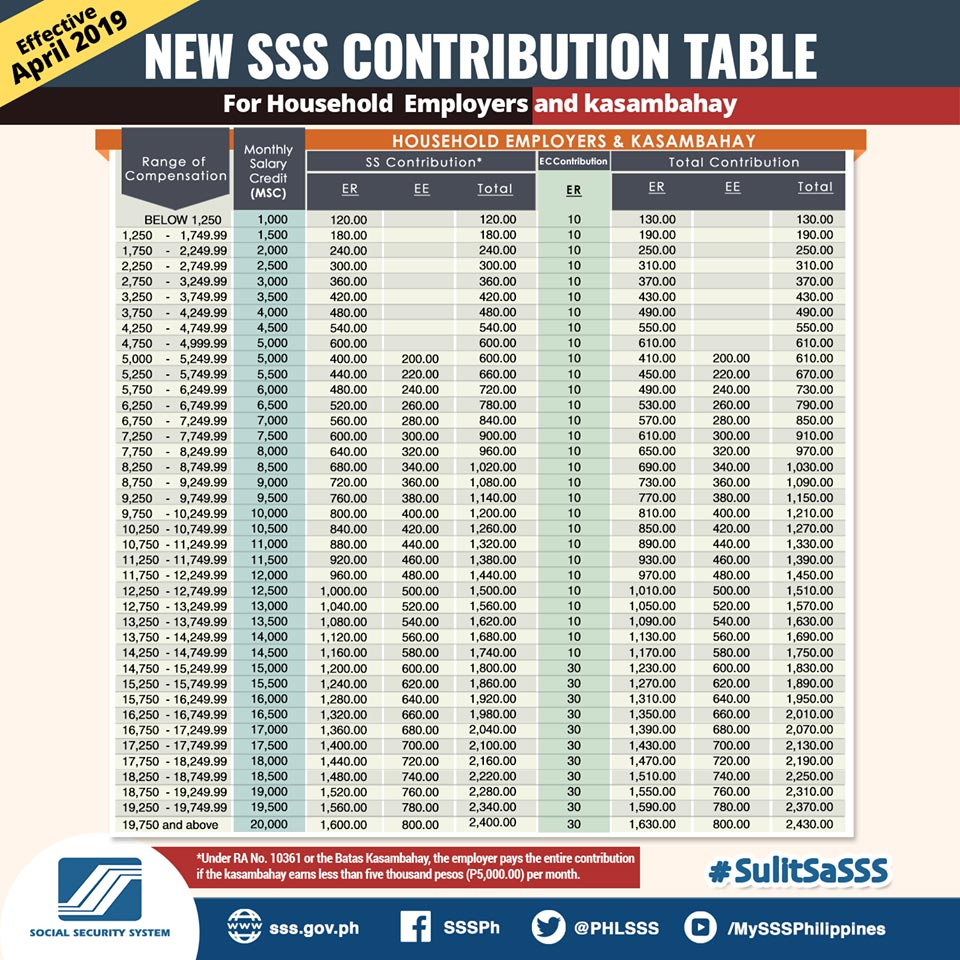 new sss contribution table for kasambahay