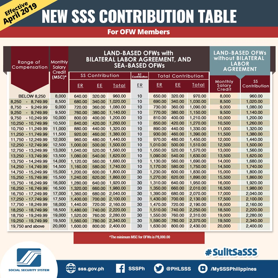 new sss contribution table for OFW