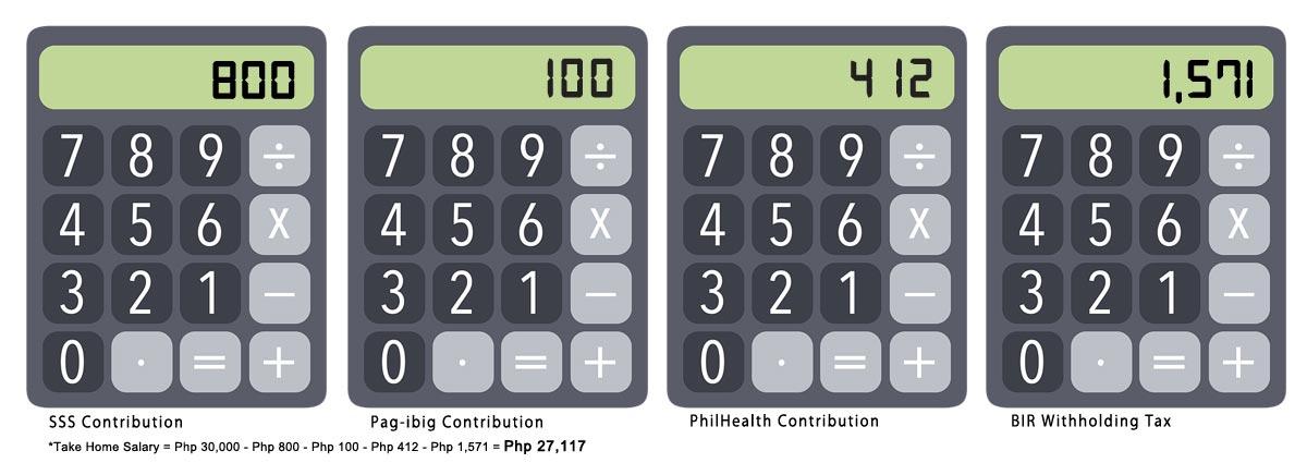 How to Compute SSS Contribution, Pag-ibig, Philhealth, and BIR WT 2019