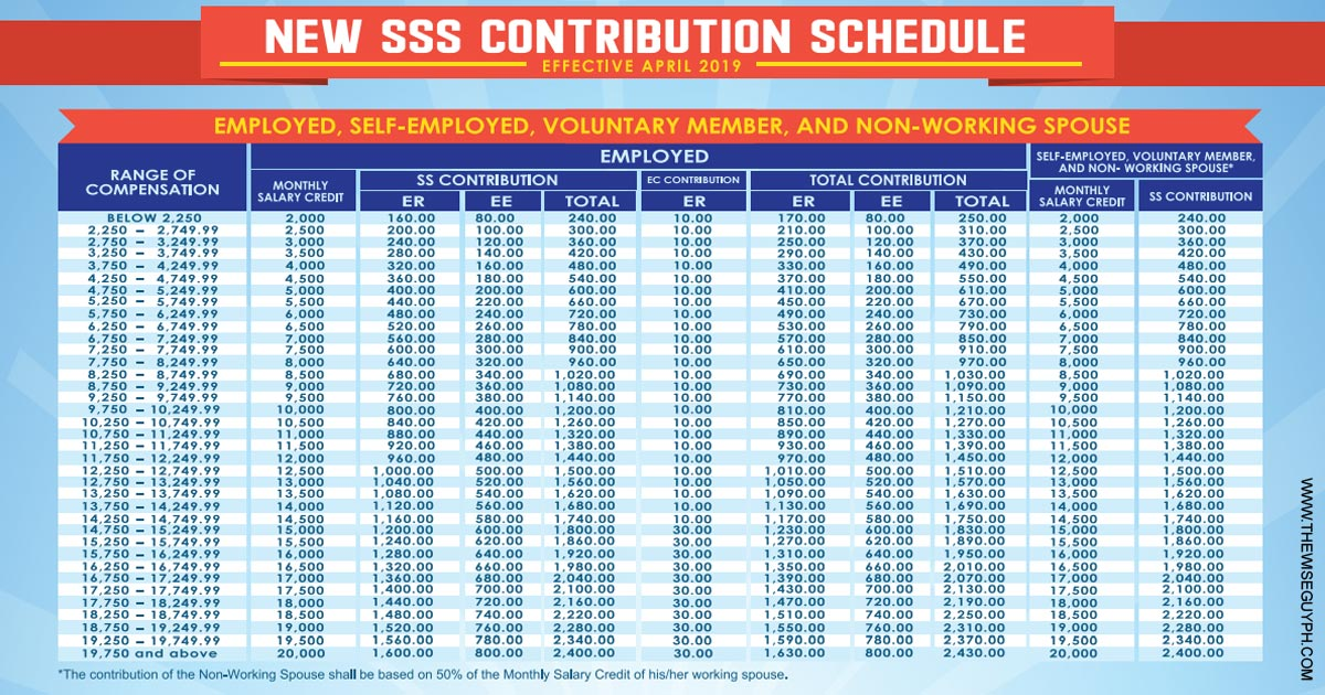 SSS Contribution Schedule 2019 for employed, self-employed, voluntary member, and non-working spouse