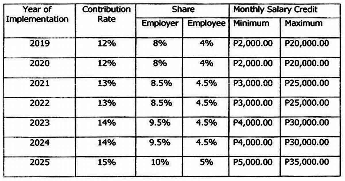 SSS Contribution Rate Hike based on RA 11199