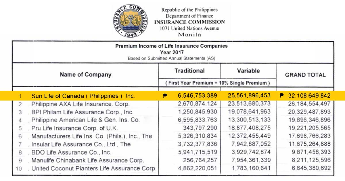 Insurance Commission Top Life Insurance Companies In The Philippines