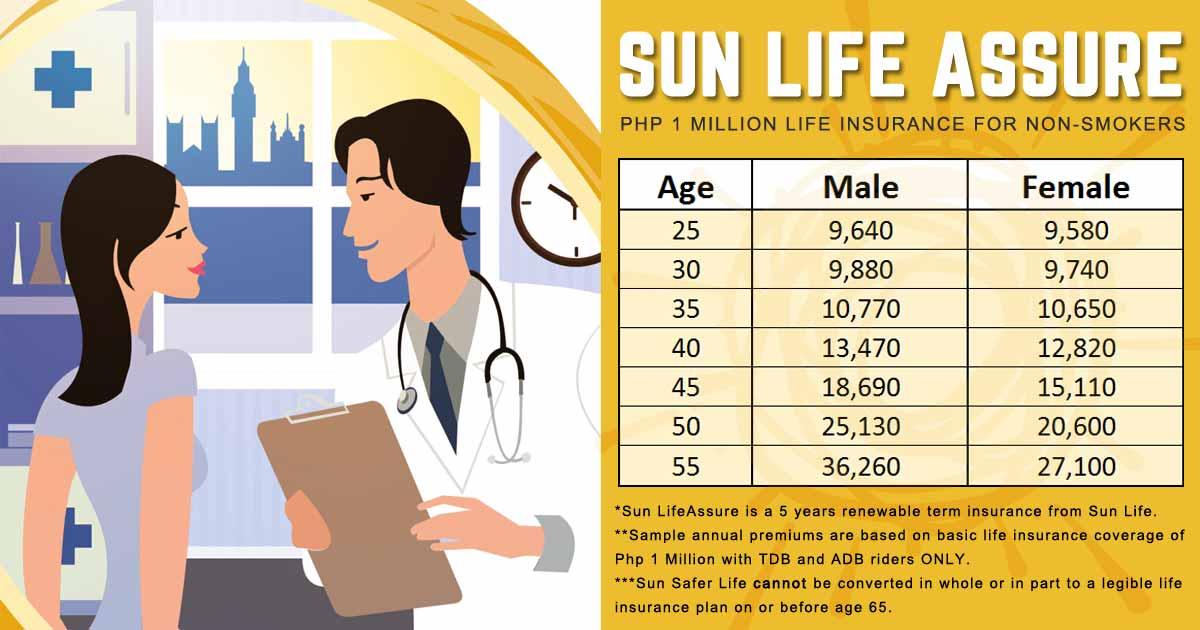 Sun Life Assure