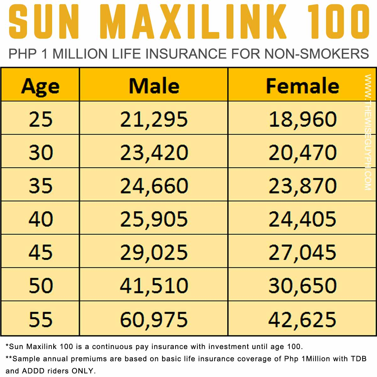 Sun Maxilink 100 Annual Premium Table