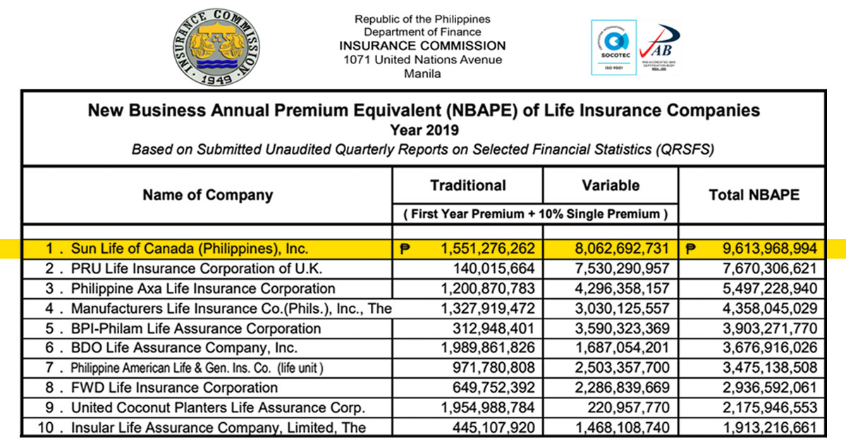Top 10 Life Insurance Companies in the Philippines