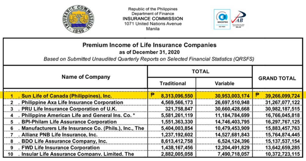 Top 10 Life Insurance Companies in the Philippines 2020