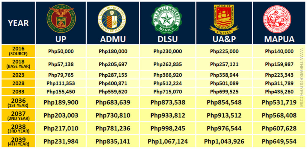 Tuition fee increase in the Philippines